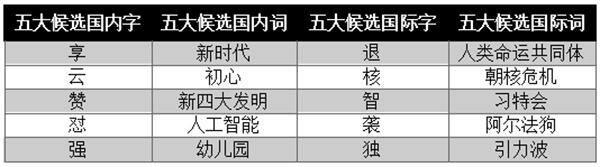 """年度汉语盘点候选字词出炉,""""怼""""字入选国内字候选名单"""