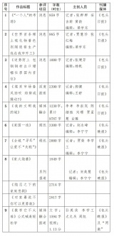 关于自治区第二十六届内蒙古好新闻(A、C类)参评作品的公示