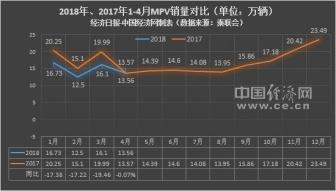 """4月MPV:市场""""换血""""高端走俏宝骏730需自强"""