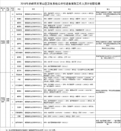 大奖888客户端下载_2018年赤峰市元宝山区卫生系统公开引进备案制工作人员简章