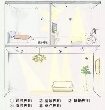 家庭品质要素提升之一,灯具的布局