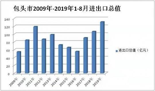 包头海关助力包头市外贸进出口总值创同期历史新高