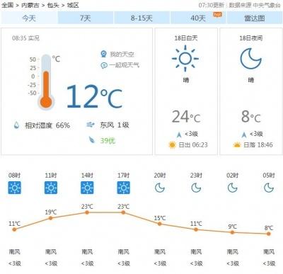 今日天气|这个周末,包头天气真不错!